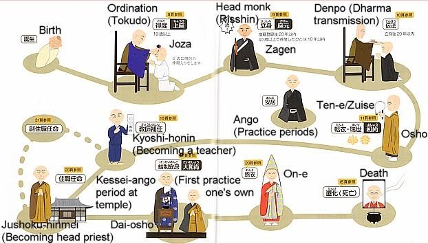 Os estágios da formação monástica